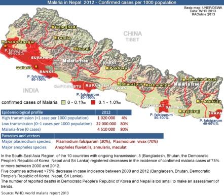 Maleria Nepal